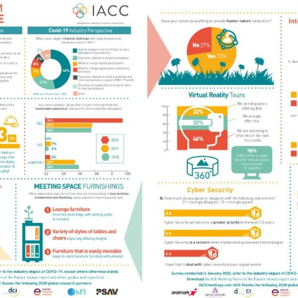 IACC Meeting Room of the Future 2020 Report